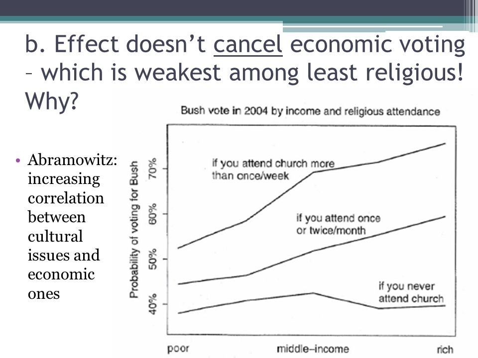 Abramowitz: increasing correlation between cultural issues and economic ones b.