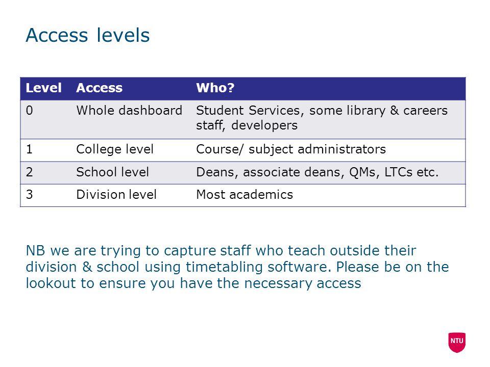 Access levels LevelAccessWho.