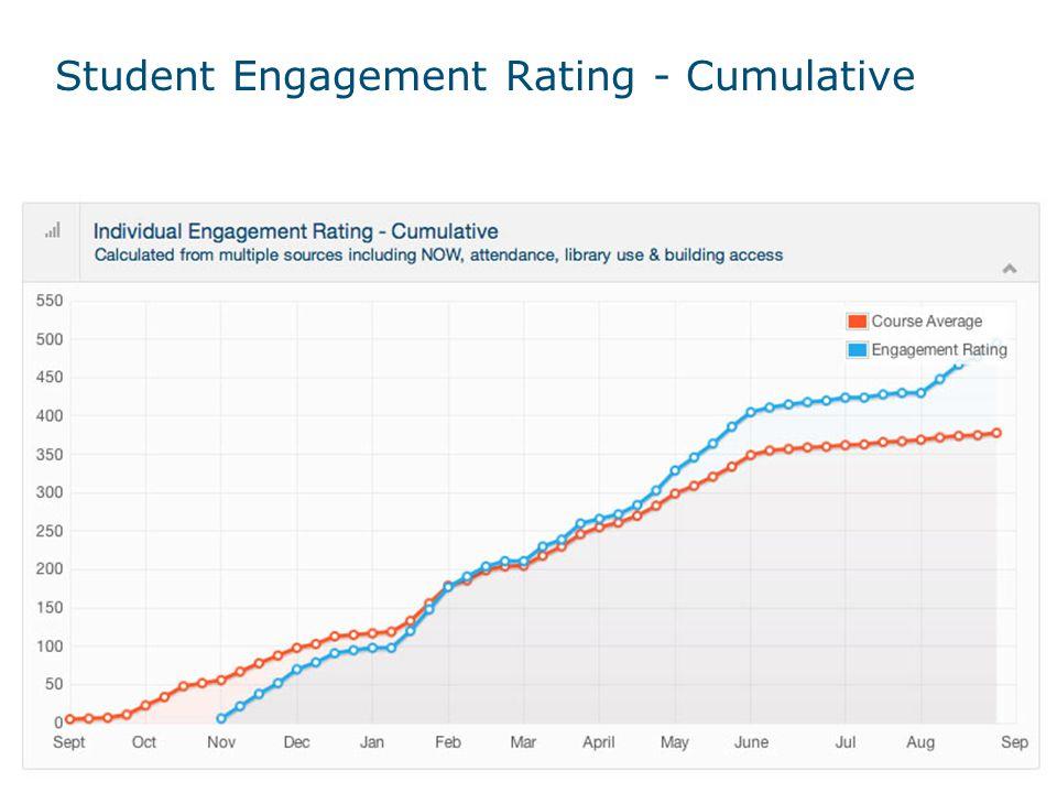 Student Engagement Rating - Cumulative