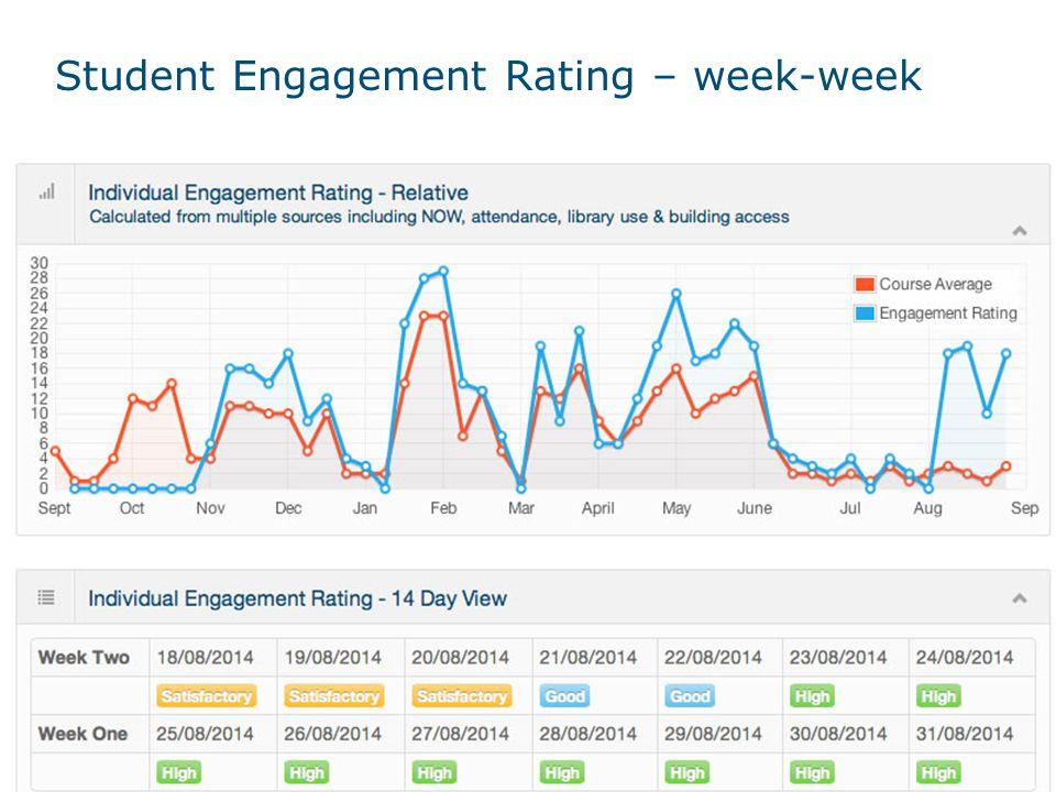 Student Engagement Rating – week-week