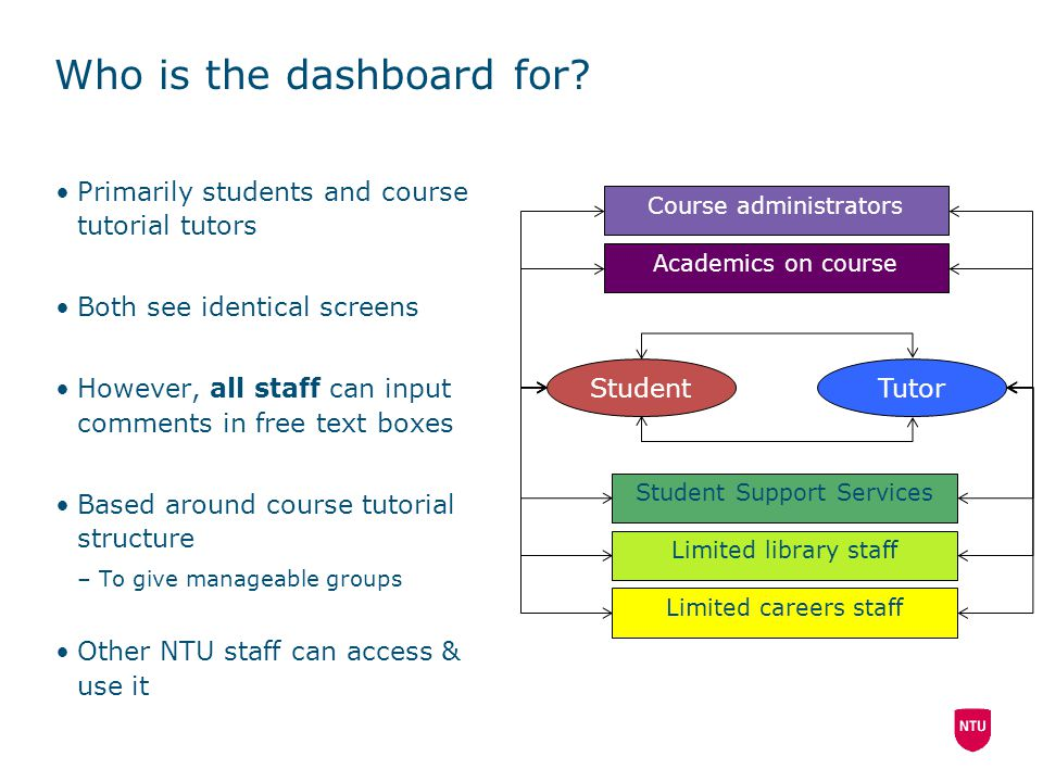 Who is the dashboard for? Primarily students and course tutorial tutors Both see identical screens However, all staff can input comments in free text