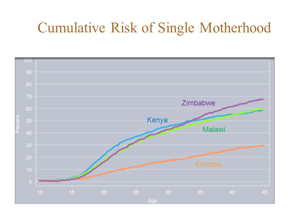 Ethiopia Kenya Malawi Zimbabwe Cumulative Risk of Single Motherhood