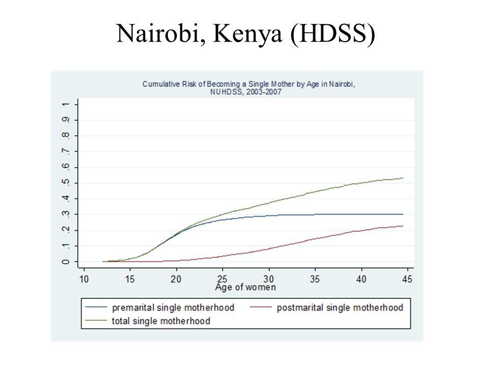 Nairobi, Kenya (HDSS)