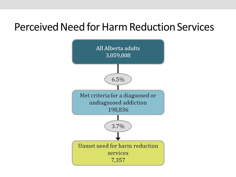 Perceived Need for Harm Reduction Services All Alberta adults 3,059,008 Unmet need for harm reduction services 7,357 3.7% 6.5% Met criteria for a diagnosed or undiagnosed addiction 198,836