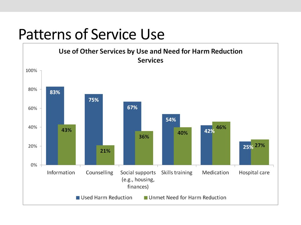 Patterns of Service Use