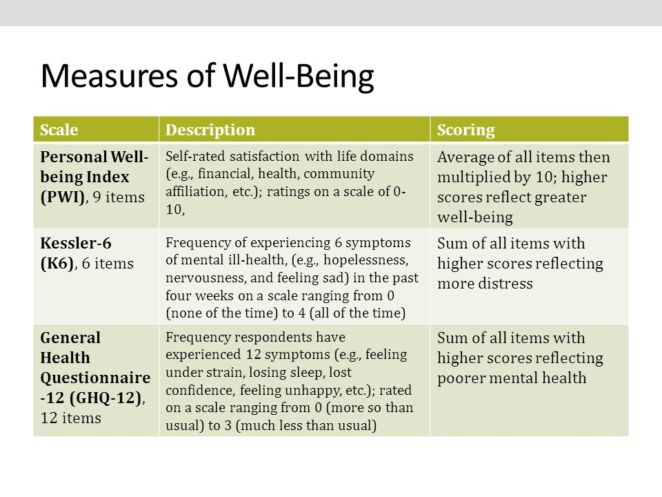 Measures of Well-Being ScaleDescriptionScoring Personal Well- being Index (PWI), 9 items Self-rated satisfaction with life domains (e.g., financial, health, community affiliation, etc.); ratings on a scale of 0- 10, Average of all items then multiplied by 10; higher scores reflect greater well-being Kessler-6 (K6), 6 items Frequency of experiencing 6 symptoms of mental ill-health, (e.g., hopelessness, nervousness, and feeling sad) in the past four weeks on a scale ranging from 0 (none of the time) to 4 (all of the time) Sum of all items with higher scores reflecting more distress General Health Questionnaire -12 (GHQ-12), 12 items Frequency respondents have experienced 12 symptoms (e.g., feeling under strain, losing sleep, lost confidence, feeling unhappy, etc.); rated on a scale ranging from 0 (more so than usual) to 3 (much less than usual) Sum of all items with higher scores reflecting poorer mental health