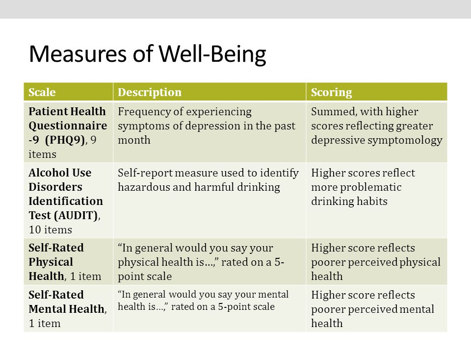 Measures of Well-Being ScaleDescriptionScoring Patient Health Questionnaire -9 (PHQ9), 9 items Frequency of experiencing symptoms of depression in the past month Summed, with higher scores reflecting greater depressive symptomology Alcohol Use Disorders Identification Test (AUDIT), 10 items Self-report measure used to identify hazardous and harmful drinking Higher scores reflect more problematic drinking habits Self-Rated Physical Health, 1 item In general would you say your physical health is…, rated on a 5- point scale Higher score reflects poorer perceived physical health Self-Rated Mental Health, 1 item In general would you say your mental health is…, rated on a 5-point scale Higher score reflects poorer perceived mental health