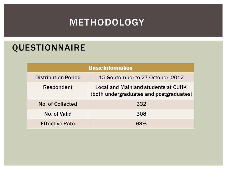 QUESTIONNAIRE Basic Information Distribution Period15 September to 27 October, 2012 RespondentLocal and Mainland students at CUHK (both undergraduates