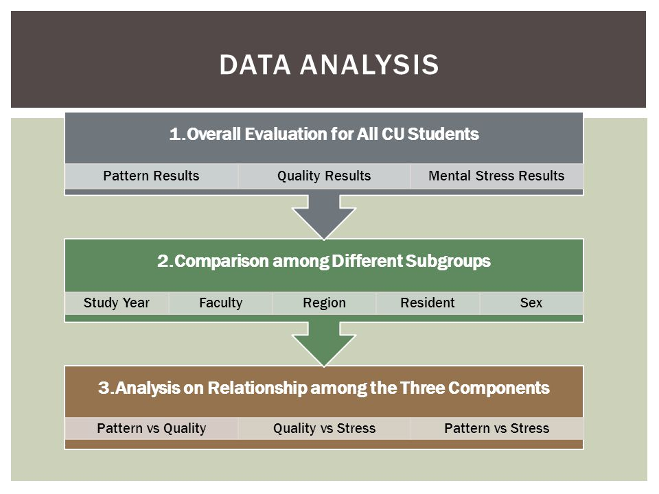 3.Analysis on Relationship among the Three Components Pattern vs QualityQuality vs StressPattern vs Stress 2.Comparison among Different Subgroups Study YearFacultyRegionResidentSex 1.Overall Evaluation for All CU Students Pattern ResultsQuality ResultsMental Stress Results DATA ANALYSIS