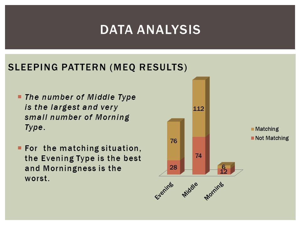 SLEEPING PATTERN (MEQ RESULTS)  The number of Middle Type is the largest and very small number of Morning Type.  For the matching situation, the Eve