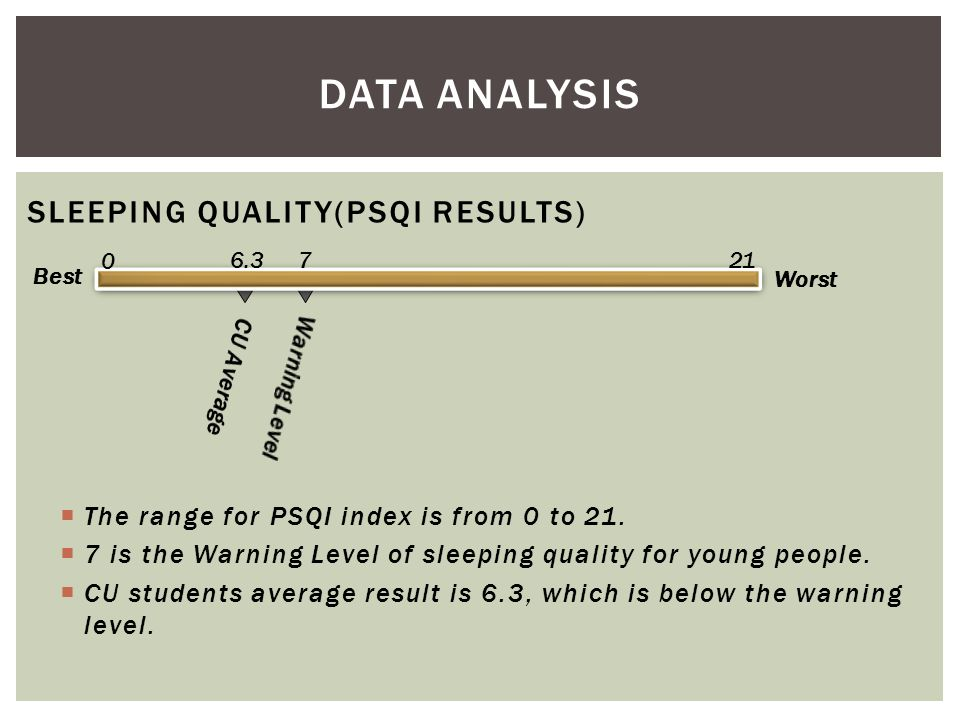 SLEEPING QUALITY(PSQI RESULTS) Best 2176.3 0 Worst  The range for PSQI index is from 0 to 21.