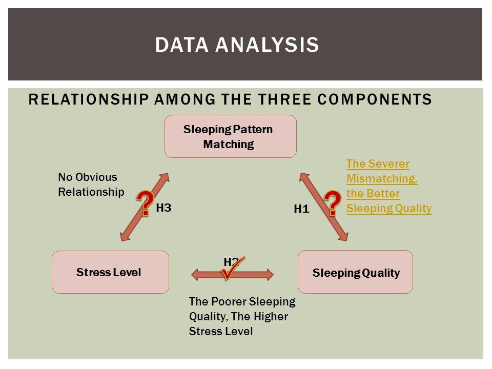 RELATIONSHIP AMONG THE THREE COMPONENTS Sleeping Pattern Matching Stress Level Sleeping Quality The Poorer Sleeping Quality, The Higher Stress Level The Severer Mismatching, the Better Sleeping Quality No Obvious Relationship H1 H3 H2 DATA ANALYSIS