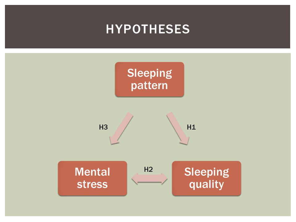 Sleeping pattern Sleeping quality Mental stress HYPOTHESES H1 H3 H2