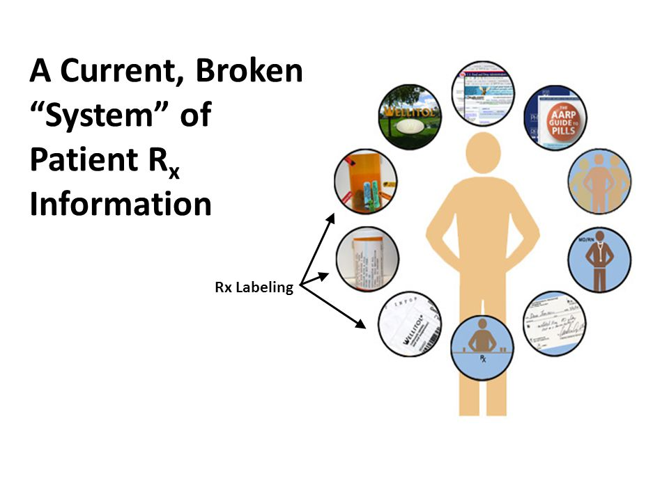 A Current, Broken System of Patient R x Information Rx Labeling