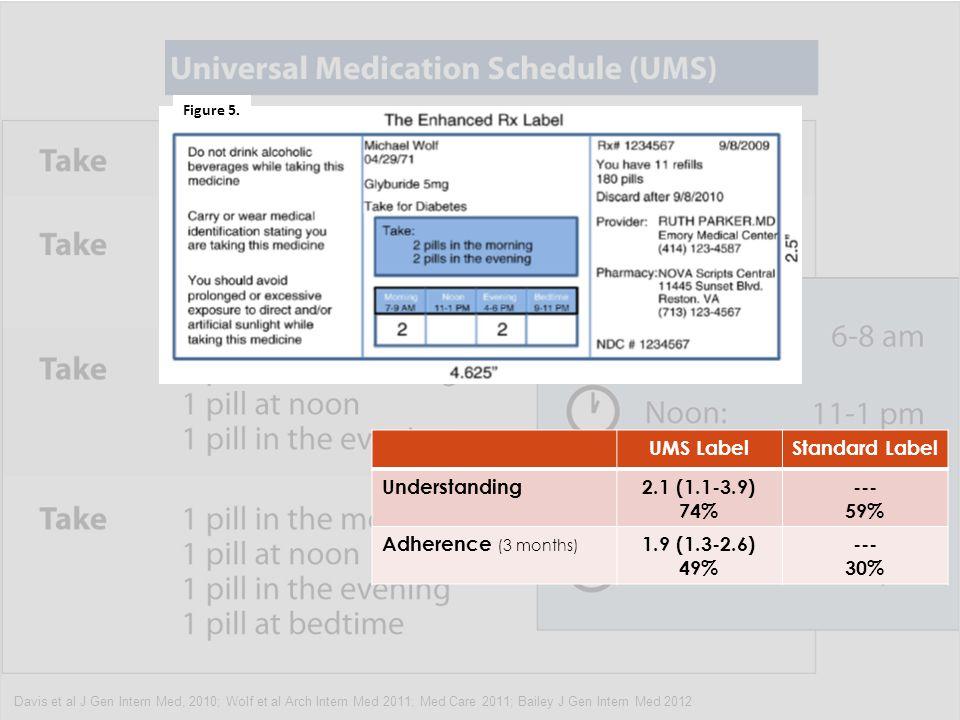 Davis et al J Gen Intern Med, 2010; Wolf et al Arch Intern Med 2011; Med Care 2011; Bailey J Gen Intern Med 2012 UMS LabelStandard Label Understanding2.1 (1.1-3.9) 74% --- 59% Adherence (3 months) 1.9 (1.3-2.6) 49% --- 30% Figure 5.
