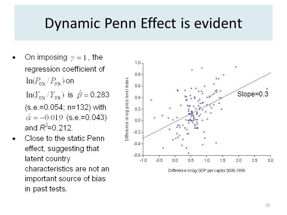 Dynamic Penn Effect is evident 16 Slope=0.3
