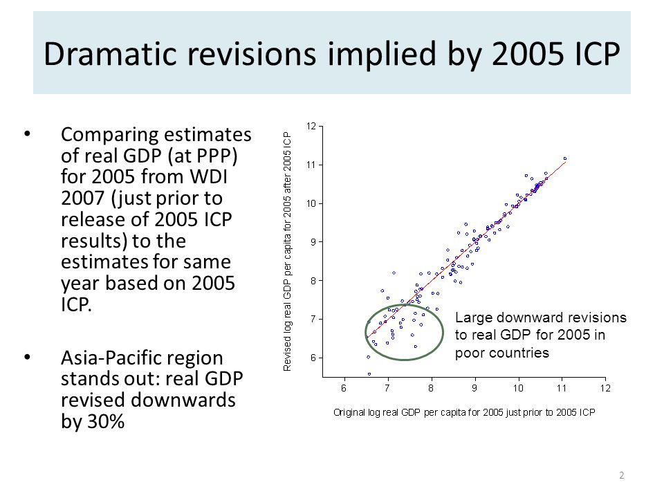 Dramatic revisions implied by 2005 ICP Comparing estimates of real GDP (at PPP) for 2005 from WDI 2007 (just prior to release of 2005 ICP results) to the estimates for same year based on 2005 ICP.