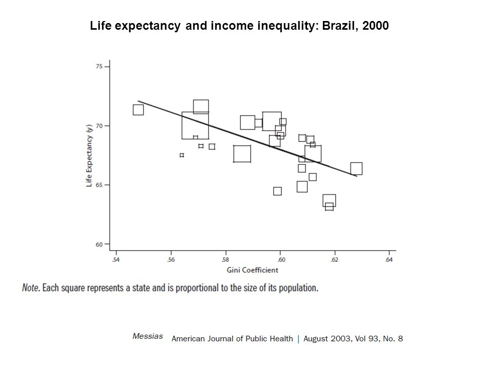 Size matters: for the association between income inequality and population health