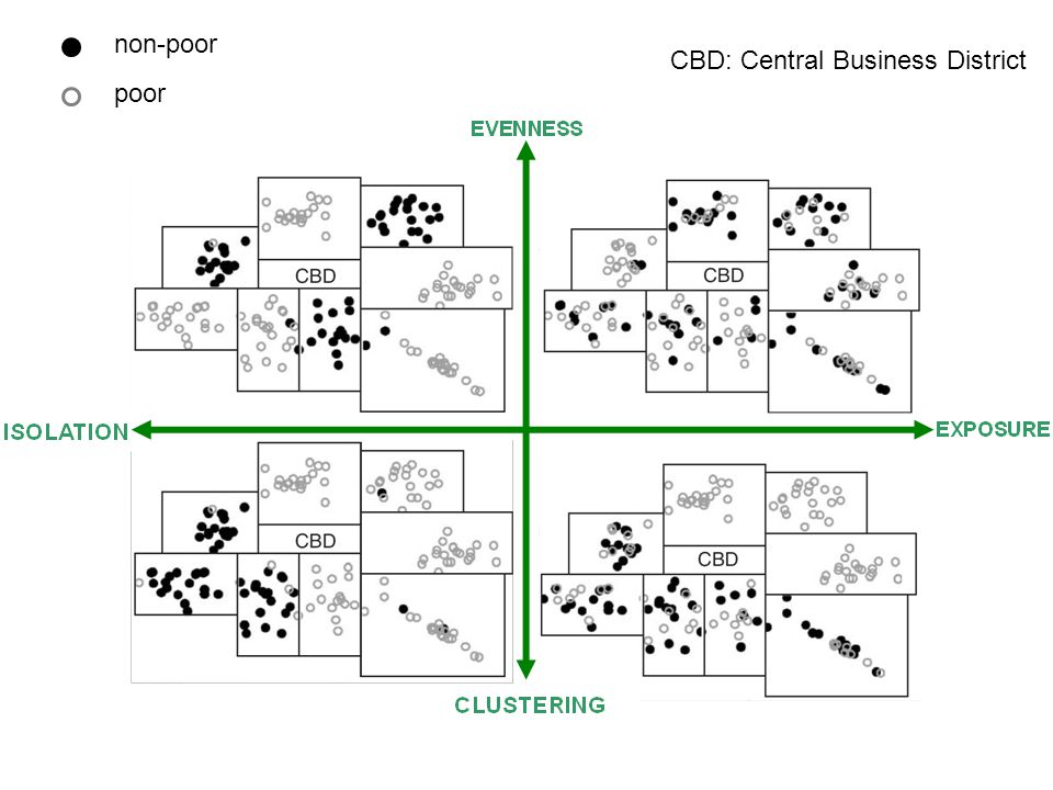 Dimensions of spatial segregation