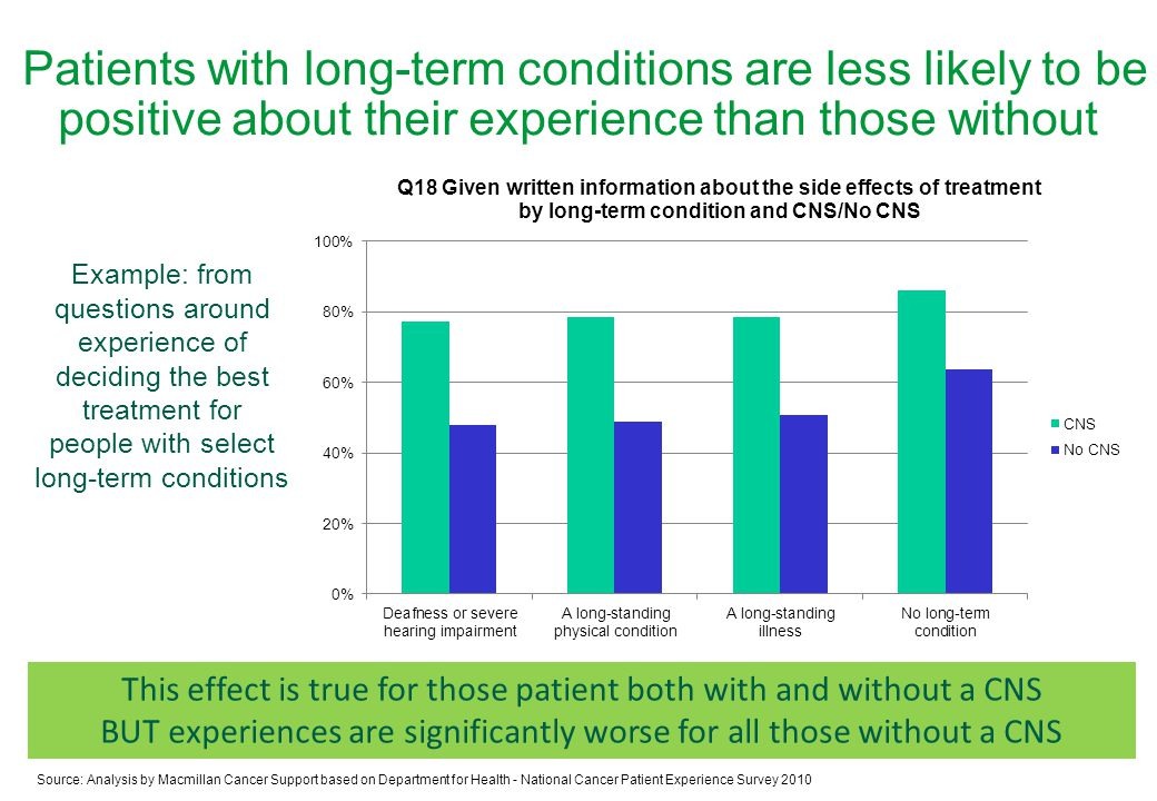 Patients with long-term conditions are less likely to be positive about their experience than those without Source: Analysis by Macmillan Cancer Support based on Department for Health - National Cancer Patient Experience Survey 2010 Example: from questions around experience of deciding the best treatment for people with select long-term conditions This effect is true for those patient both with and without a CNS BUT experiences are significantly worse for all those without a CNS