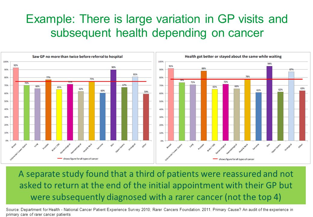 Example: There is large variation in GP visits and subsequent health depending on cancer A separate study found that a third of patients were reassured and not asked to return at the end of the initial appointment with their GP but were subsequently diagnosed with a rarer cancer (not the top 4) Source: Department for Health - National Cancer Patient Experience Survey 2010; Rarer Cancers Foundation.