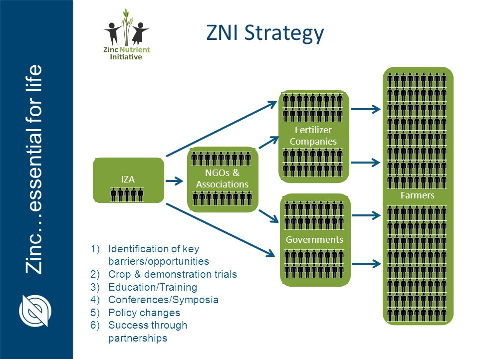 Zinc…essential for life Fertilizer Companies Farmers Governments NGOs & Associations IZA 1)Policy 2)Education 3)Perceived Risk ZNI Strategy 1)Identification of key barriers/opportunities 2)Crop & demonstration trials 3)Education/Training 4)Conferences/Symposia 5)Policy changes 6)Success through partnerships