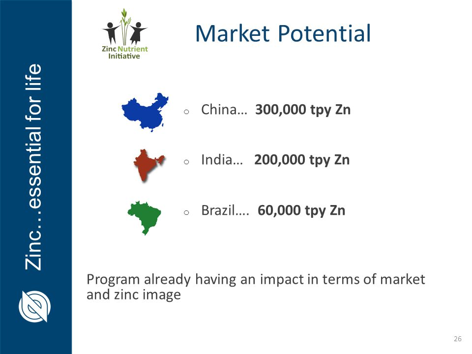 Zinc…essential for life o China… 300,000 tpy Zn o India… 200,000 tpy Zn o Brazil…. 60,000 tpy Zn Program already having an impact in terms of market a