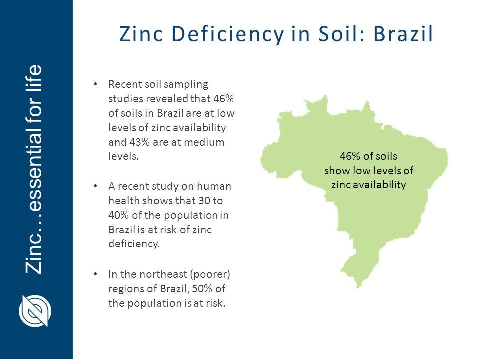 Zinc…essential for life Zinc Deficiency in Soil: Brazil Recent soil sampling studies revealed that 46% of soils in Brazil are at low levels of zinc av