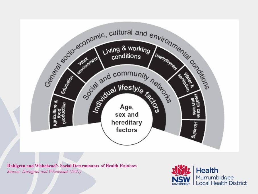 Why look at disadvantage for health planning.