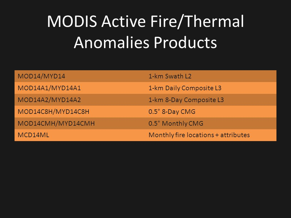 MODIS Active Fire/Thermal Anomalies Products MOD14/MYD141-km Swath L2 MOD14A1/MYD14A11-km Daily Composite L3 MOD14A2/MYD14A21-km 8-Day Composite L3 MO