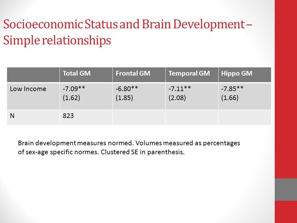 Socioeconomic Status and Brain Development – Simple relationships Total GMFrontal GMTemporal GMHippo GM Low Income-7.09** (1.62) -6.80** (1.85) -7.11** (2.08) -7.85** (1.66) N823 Brain development measures normed.