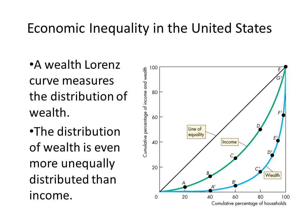 A wealth Lorenz curve measures the distribution of wealth. The distribution of wealth is even more unequally distributed than income. Economic Inequal