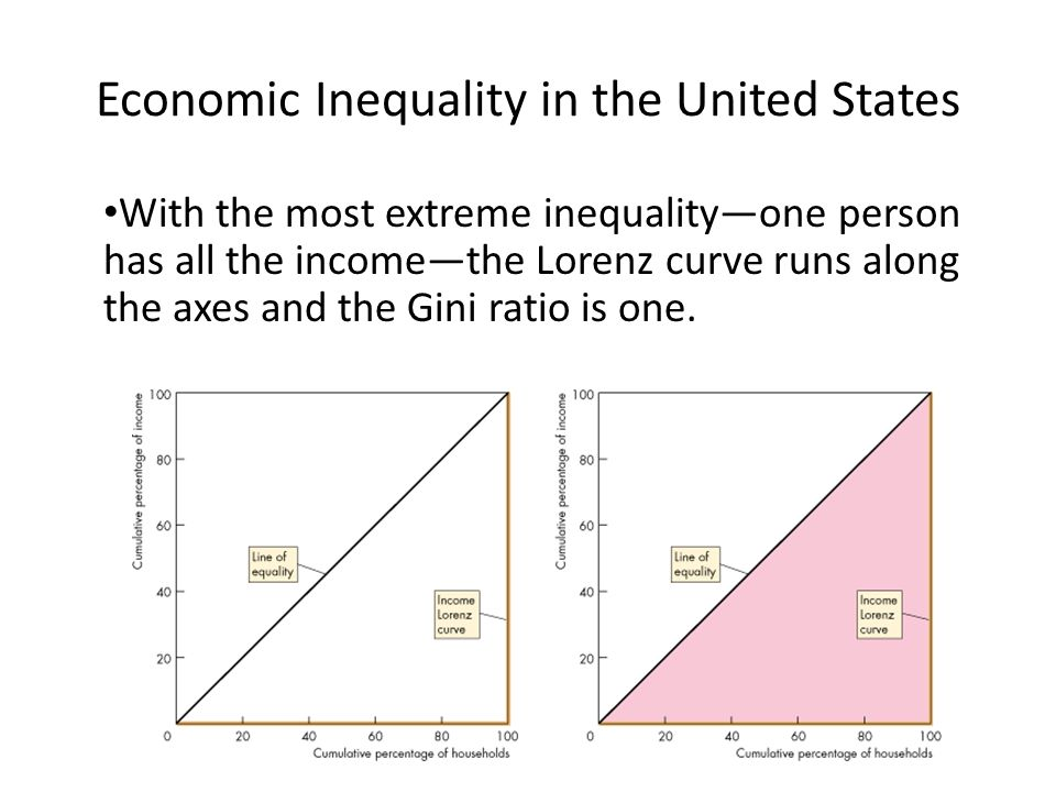 With the most extreme inequality—one person has all the income—the Lorenz curve runs along the axes and the Gini ratio is one. Economic Inequality in
