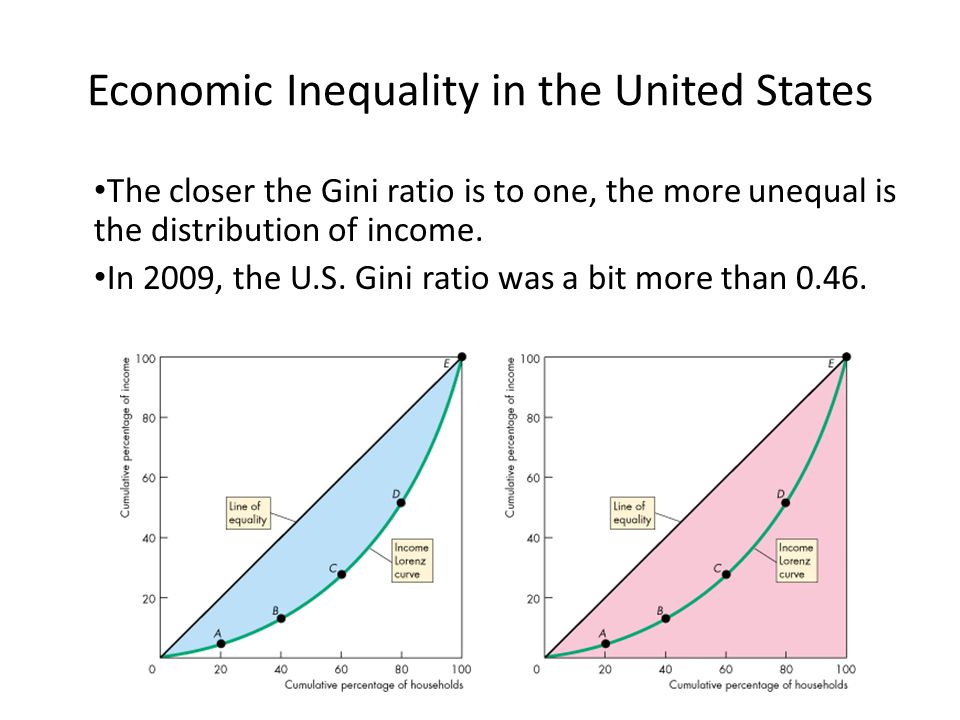 The closer the Gini ratio is to one, the more unequal is the distribution of income. In 2009, the U.S. Gini ratio was a bit more than 0.46. Economic I