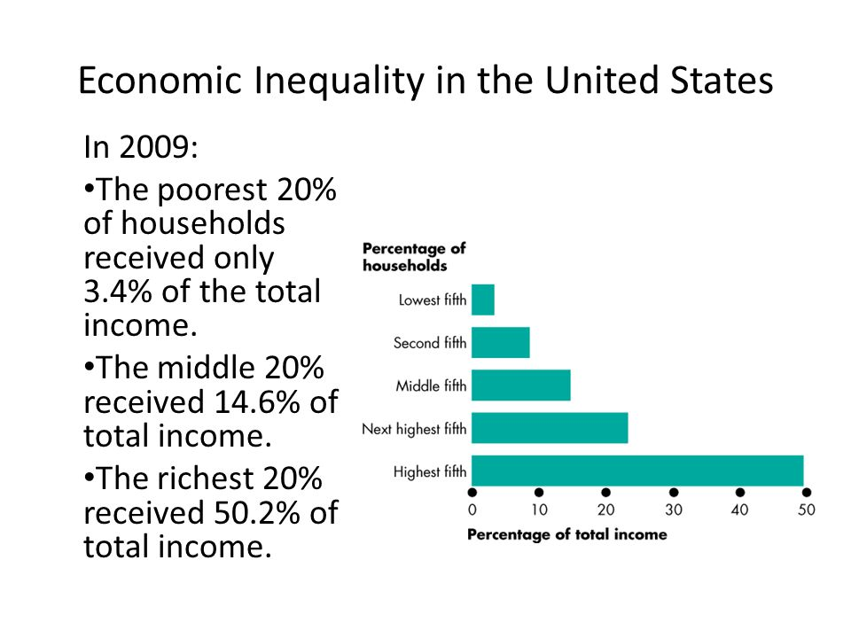 Figure 19.5 shows the U.S.Gini ratio from 1970 to 2009.