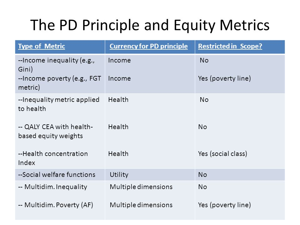 The PD Principle and Equity Metrics Type of Metric Currency for PD principleRestricted in Scope.