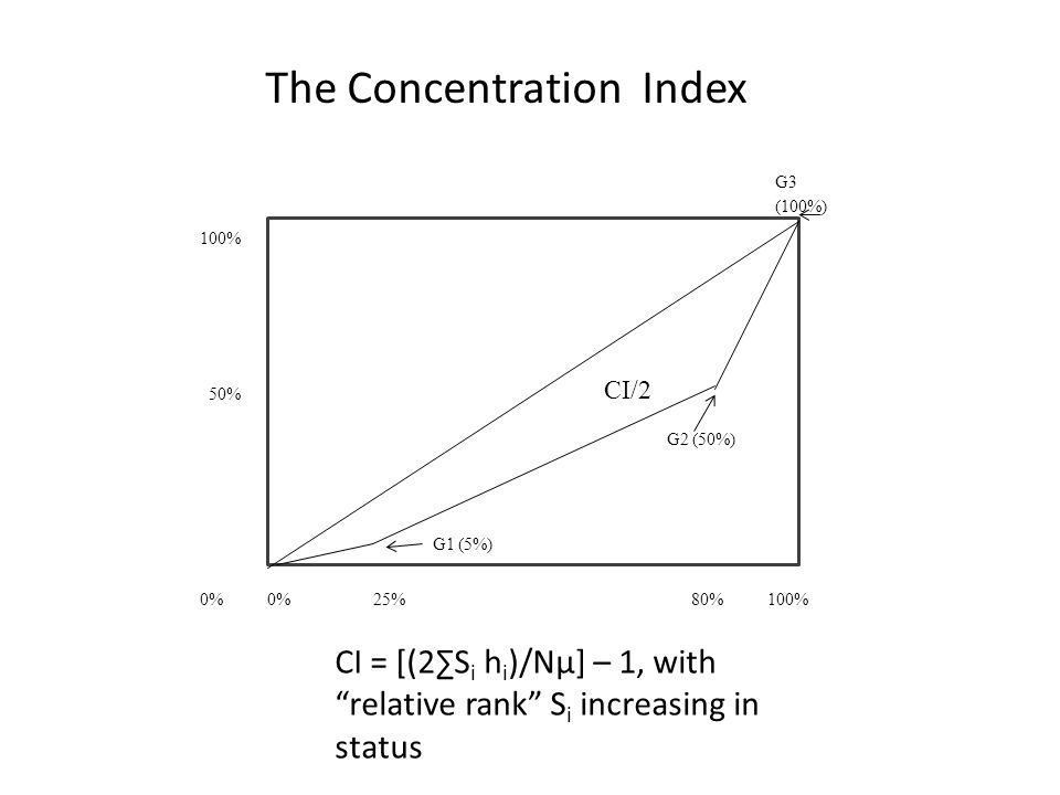 G1 (5%) G2 (50%) G3 (100%) 0%25%80% 100% CI/2 100% 50% 0% The Concentration Index CI = [(2∑S i h i )/Nμ] – 1, with relative rank S i increasing in status