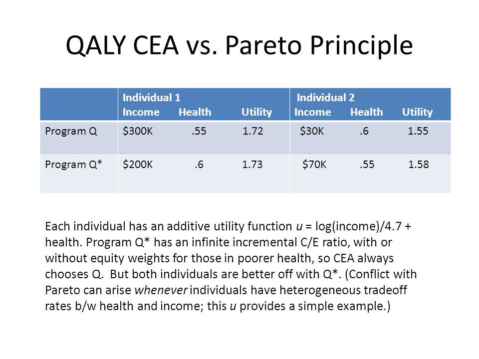 QALY CEA vs.