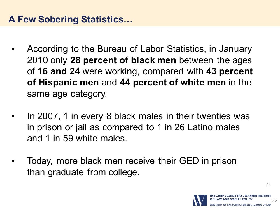 22 A Few Sobering Statistics… 22 According to the Bureau of Labor Statistics, in January 2010 only 28 percent of black men between the ages of 16 and 24 were working, compared with 43 percent of Hispanic men and 44 percent of white men in the same age category.