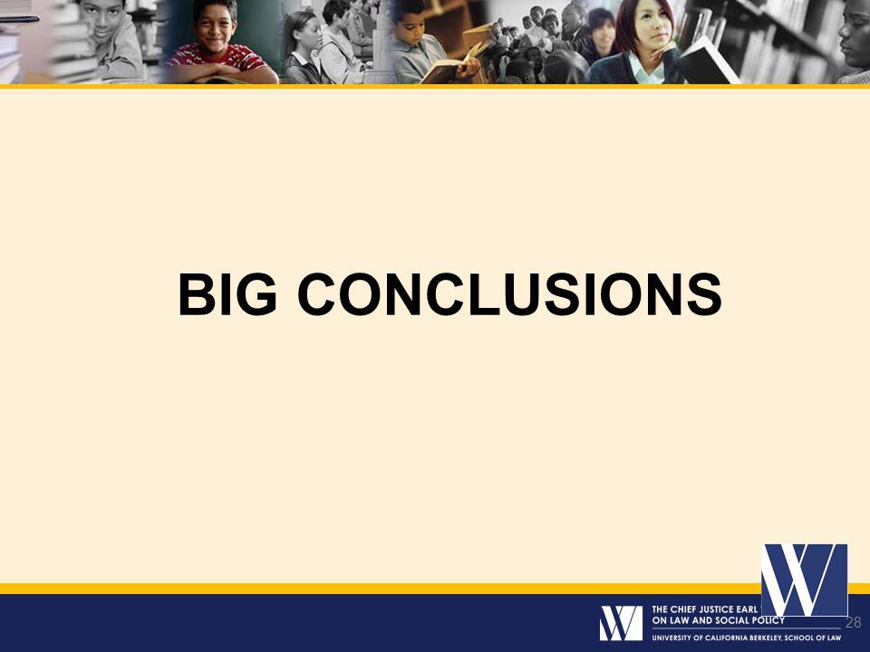 28 BIG CONCLUSIONS 28
