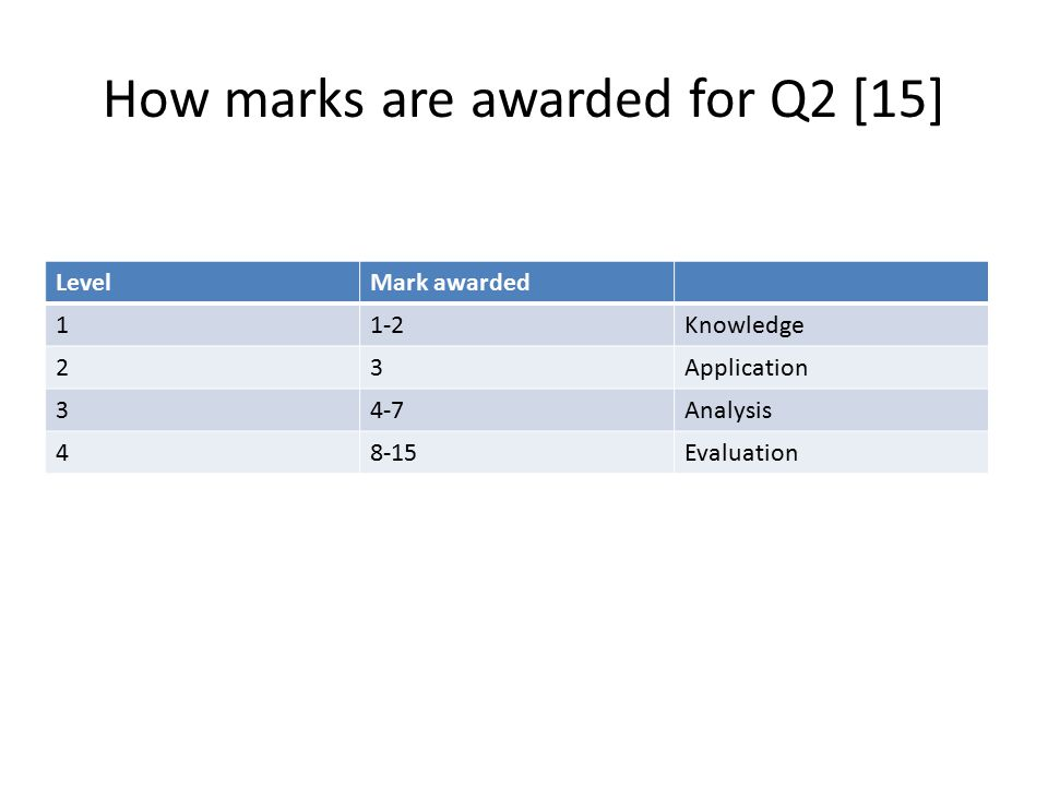 How marks are awarded for Q2 [15] LevelMark awarded 11-2Knowledge 23Application 34-7Analysis 48-15Evaluation