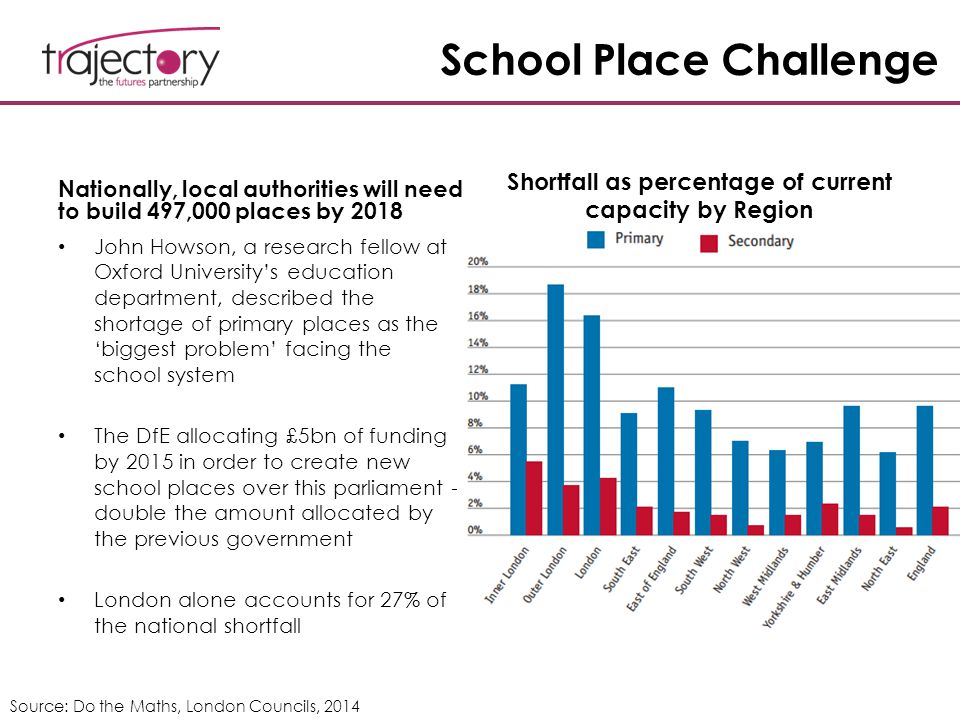 School Place Challenge Nationally, local authorities will need to build 497,000 places by 2018 John Howson, a research fellow at Oxford University's e