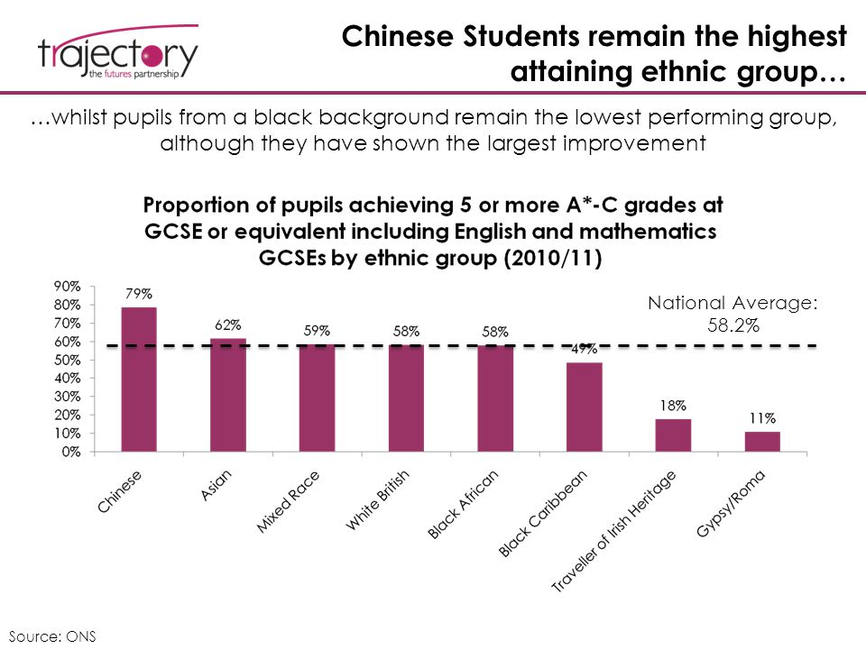 Chinese Students remain the highest attaining ethnic group… …whilst pupils from a black background remain the lowest performing group, although they have shown the largest improvement National Average: 58.2% Source: ONS