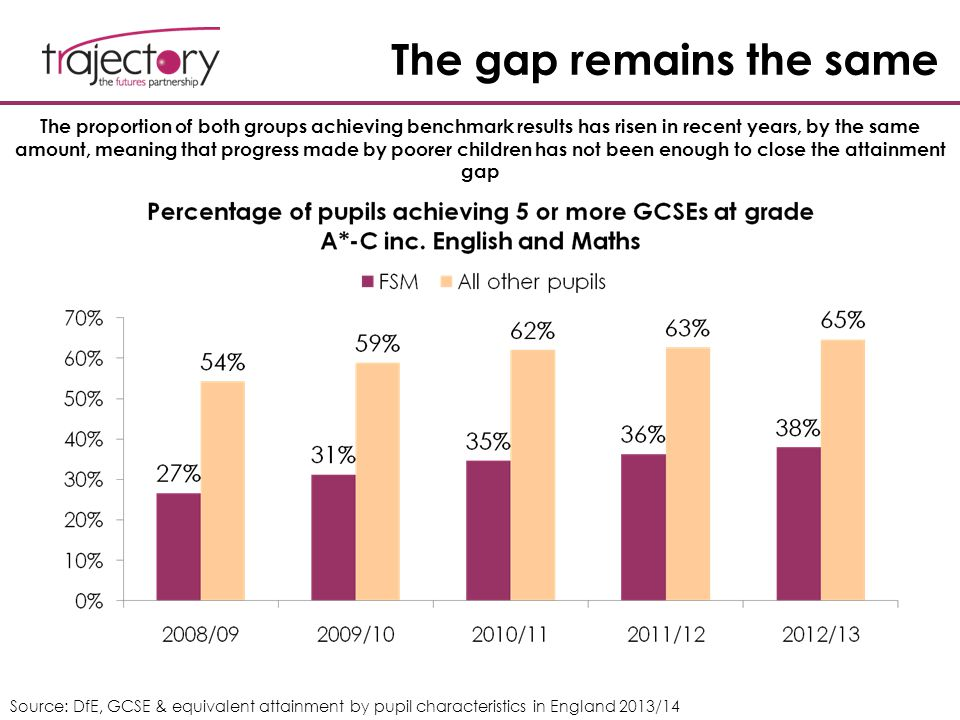 The gap remains the same The proportion of both groups achieving benchmark results has risen in recent years, by the same amount, meaning that progres