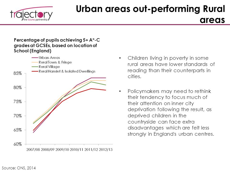 Urban areas out-performing Rural areas Percentage of pupils achieving 5+ A*-C grades at GCSEs, based on location of School (England) Children living i