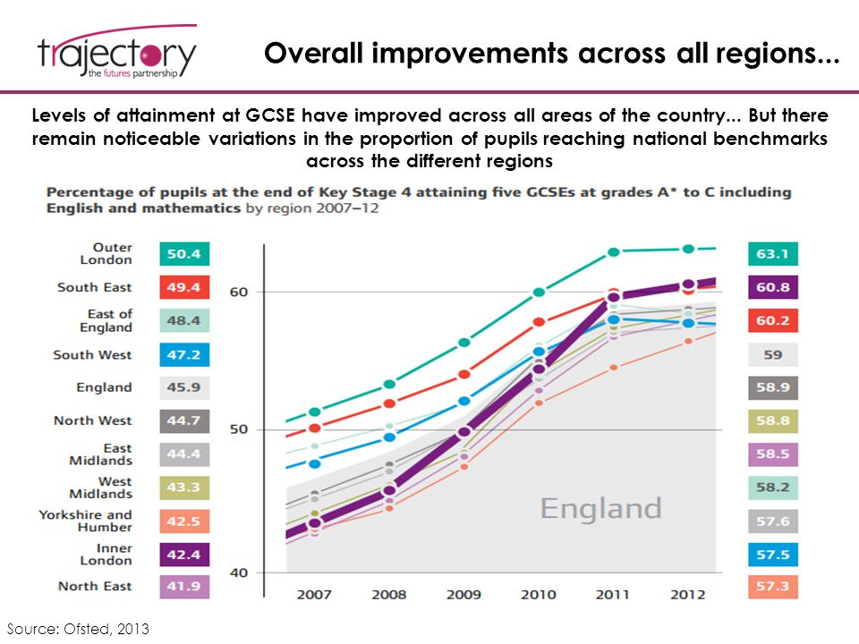 Overall improvements across all regions... Source: Ofsted, 2013 Levels of attainment at GCSE have improved across all areas of the country... But ther