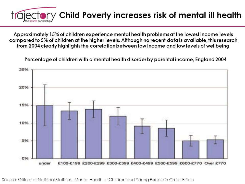 Child Poverty increases risk of mental ill health Source: Office for National Statistics, Mental Health of Children and Young People in Great Britain