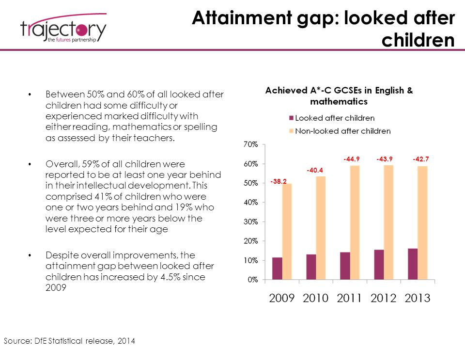 Attainment gap: looked after children Between 50% and 60% of all looked after children had some difficulty or experienced marked difficulty with eithe