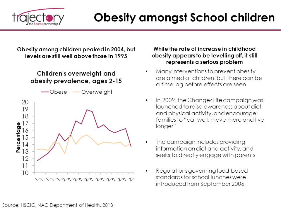 Obesity amongst School children Obesity among children peaked in 2004, but levels are still well above those in 1995 While the rate of increase in chi