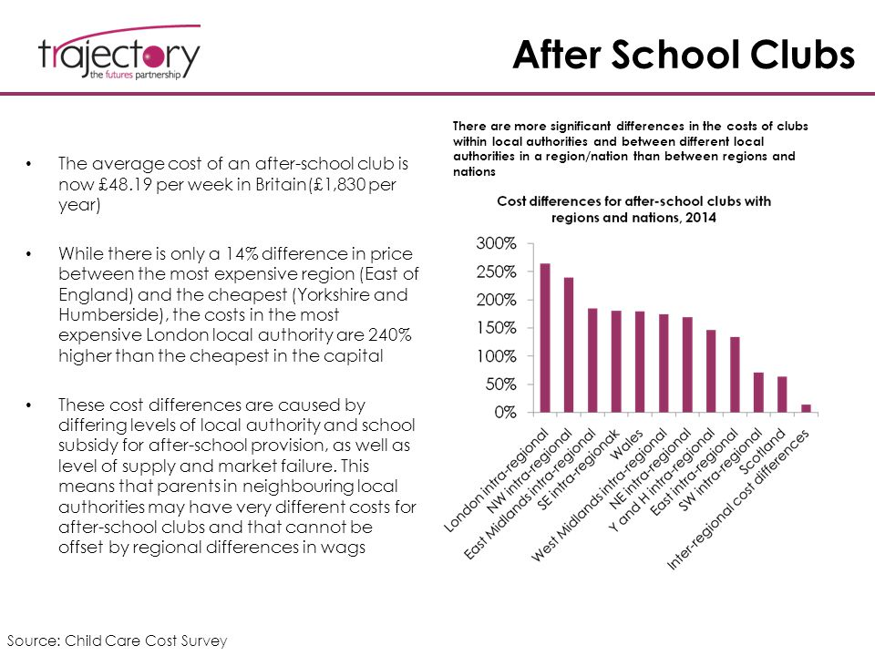 After School Clubs The average cost of an after-school club is now £48.19 per week in Britain(£1,830 per year) While there is only a 14% difference in